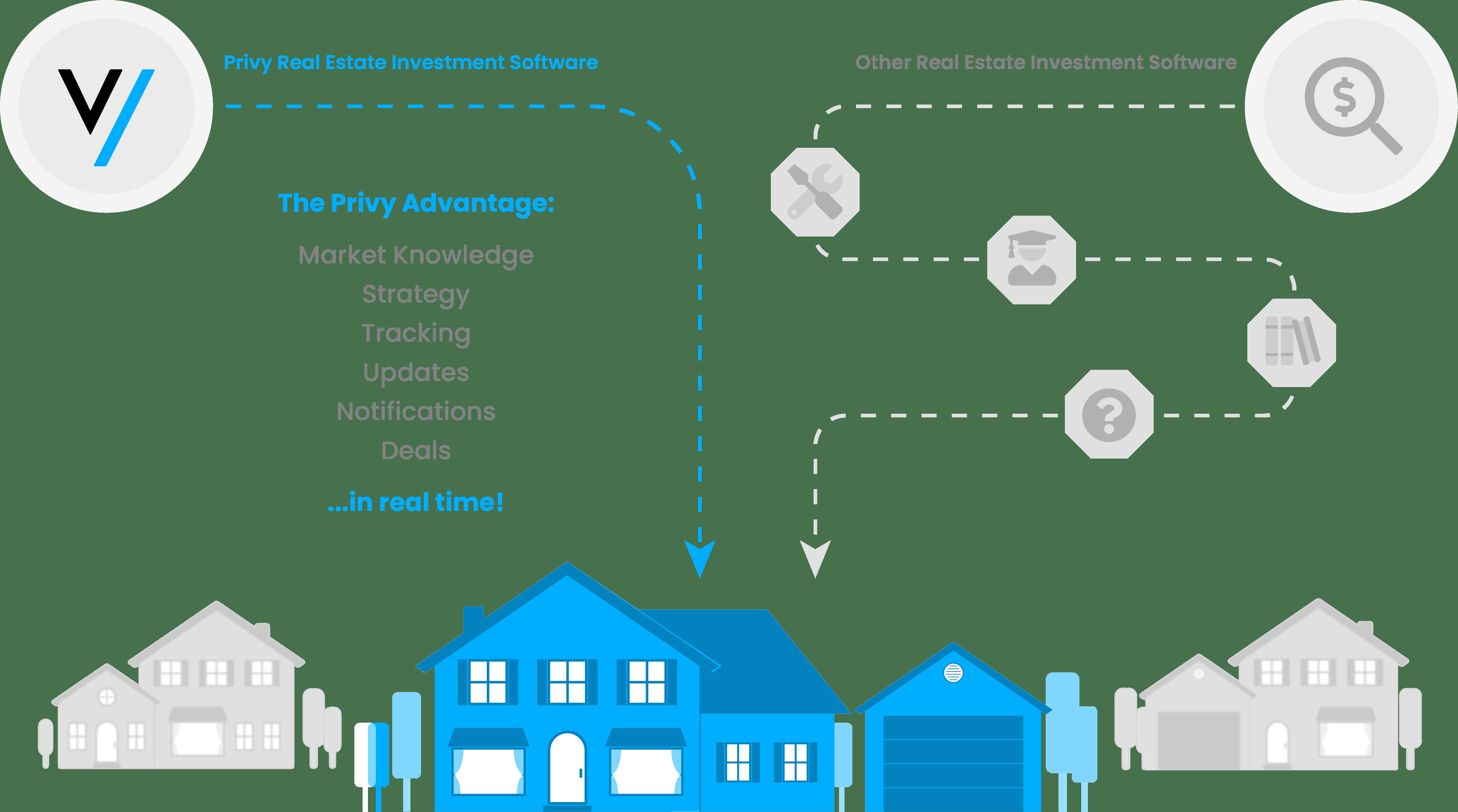 Privy Real Estate Investment Software